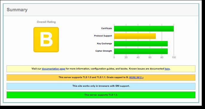 qualys ssl labs report